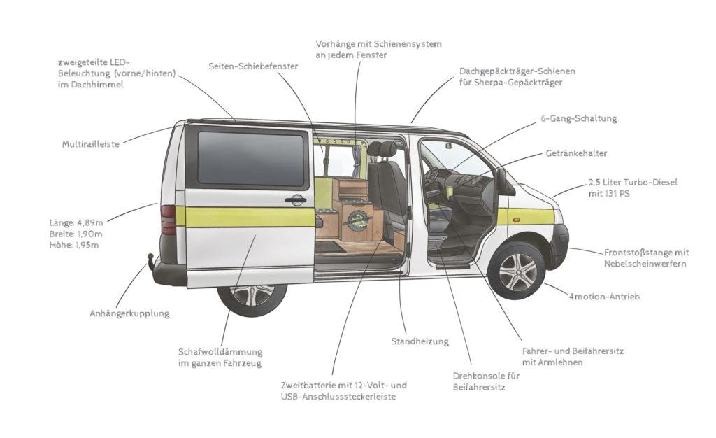 Seppiswelt Campervan Zeichnung-vom-bus the-euroamers